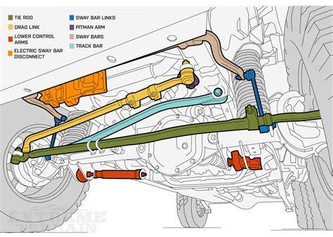 jeep cherokee tie rod diagram hanenhuusholli