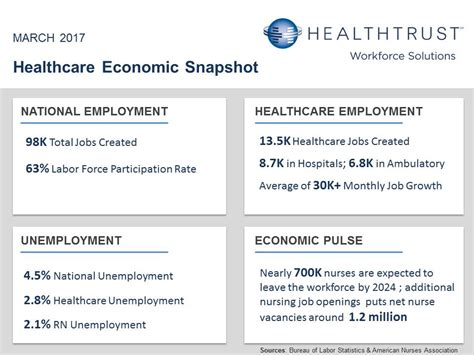 Healthcare Drives Nearly 14% Of Job Creation In The U.s