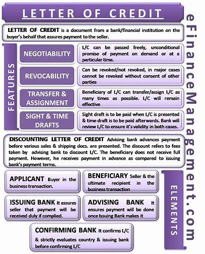 Letter Credit Features Bank Definition Discounting Lc