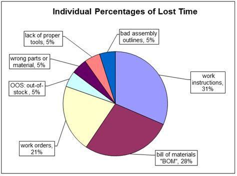 manufacturing downtime  pie chart format sample excel