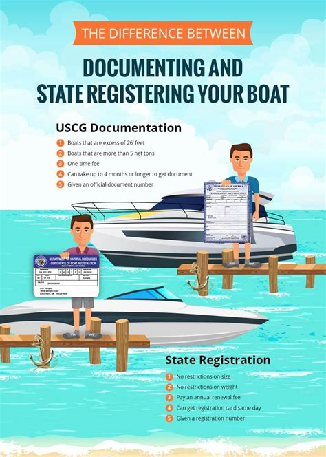 Boat Registration Documents by Should You Document Or State Register Your Boat