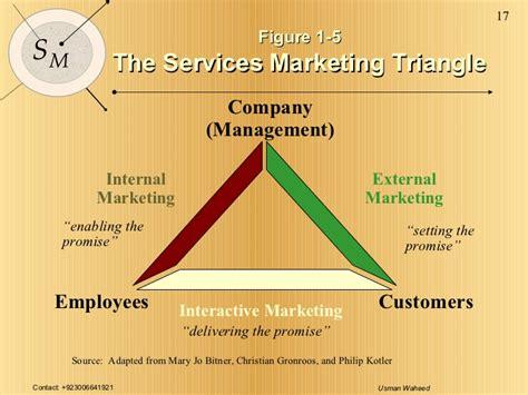 marketing services company services marketing