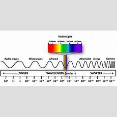 The Electromagnetic Spectrum  Sincy Science