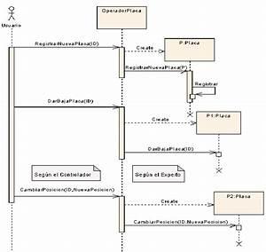 Diagrama De Secuencia Gestionar Placas Para Gestionar