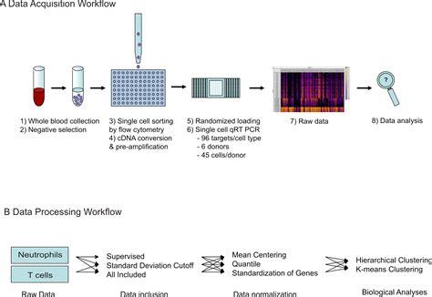 single cell transcriptional analysis reveals  innate