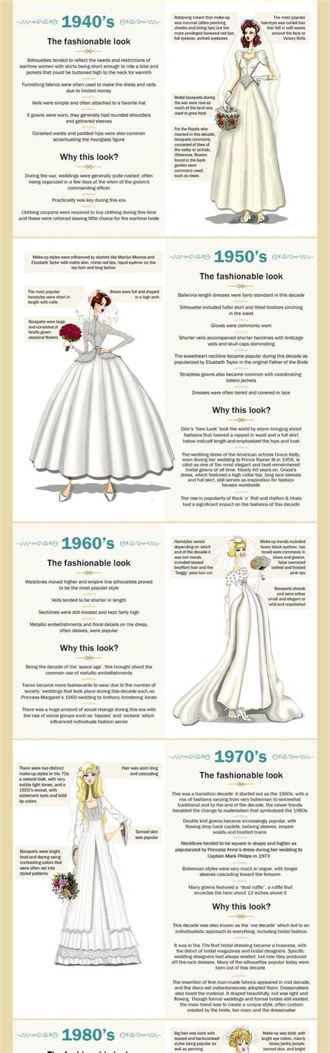 wedding dresses  time graph chart info history