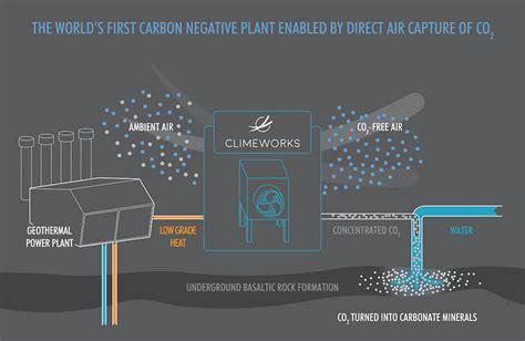 direct air capture plant aims  filter carbon dioxide