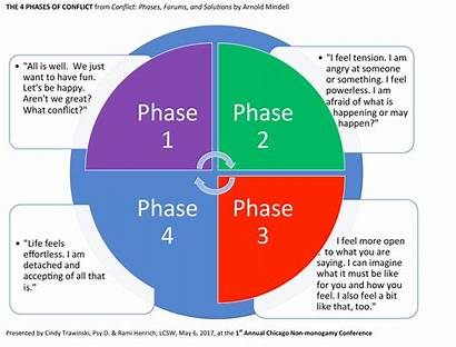 Conflict Phases Poly Relationships Kink Sequentially Always