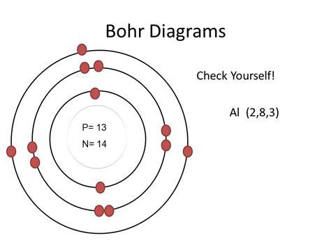 Bohr Model Nitrogen   www.pixshark.com - Images Galleries