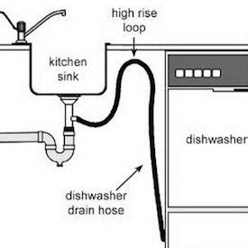How Install Dishwasher Home Projects