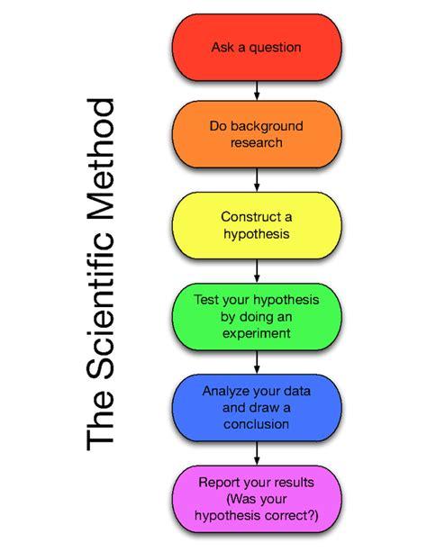 Scientific Method Review For 5th Grade  Scientific Method
