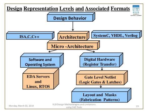 Vlsi design methodologies