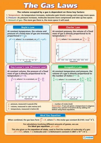 The Gas Laws Poster Find These Relationships Using The Gas Laws Lab Software At Teachers Pay