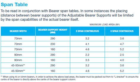 Deck Span Tables Nz by Klevaklip Adjustable Bearer Support Bracket For Decks On A