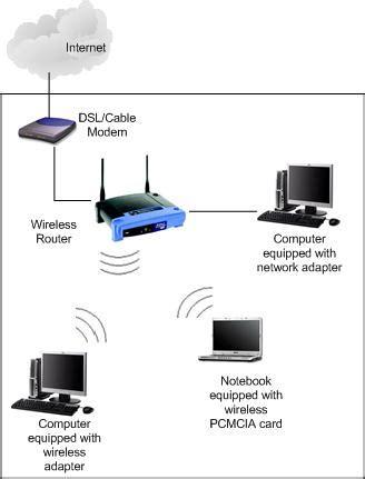What Wireless Network