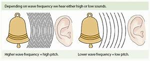 What Is The Process Of The Production Of Sound Waves