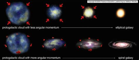 what are stars formed from how did galaxies form pics about space