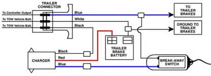 similiar trailer brake diagram keywords diagram 4 wire trailer wiring diagram trailer electric brakes wiring