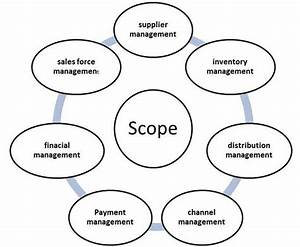 mis supply chain management With marketing information system mis definition meaning diagram