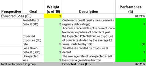 measure  control risk  ready   key risk indicators