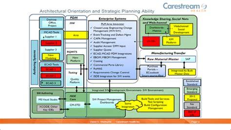 aras plm resources enterprise plm software aras