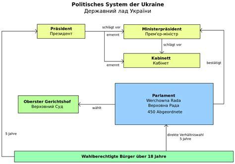 Dateipolitisches System Der Ukrainesvg Wikipedia