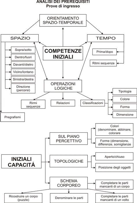 Test Ingresso Scienze Naturali Test Di Ingresso Labadec
