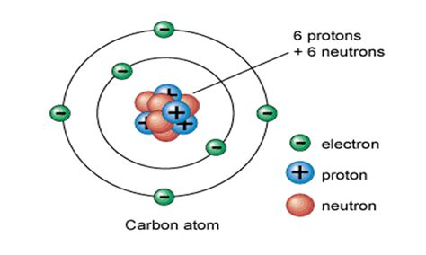 Electronic Configuration And Atomic Structure