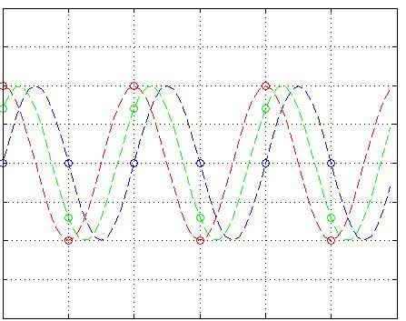 Sampling Nyquist Frequency Phase Shift Signal
