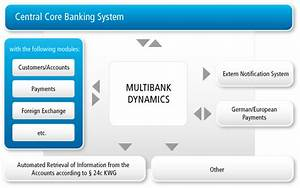 Success Story  Bank Of Communications
