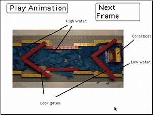 Children U2019s Animation Of How A Canal Lock Works  Moar 1998