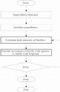 The Flow Diagram Of Firefly Algorithm Their Current
