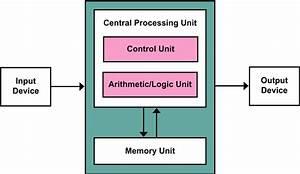 Define Computer  Explain Block Diagram Of Computer