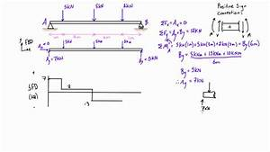 Shear Force And Bending Moment Diagrams Example  2