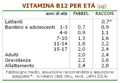 alimenti ricchi di acido folico e vitamina b12 tutti i vegani assumono integratori di vitamina b12