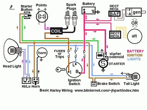 Harley Sportster Wiring Diagram Efcaviation Bar