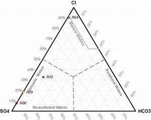 Analysis Of The Type Of Hot Water By The Ternary Diagram