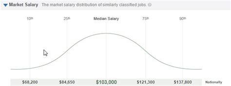 enterprise architect salary range where big data will be in 2015 enterprise irregulars