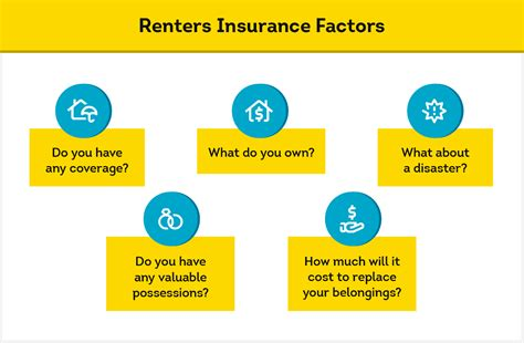 How Much Renters Insurance Does A Tenant Need?