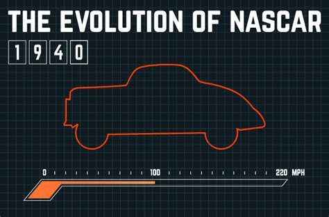evolution  nascar   simple infographic