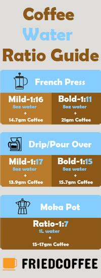 If you like your coffee a little stronger, you'll soon figure out how much more coffee to add for each brew. The Optimal Coffee To Water Ratio - Coffee Basics | Friedcoffee
