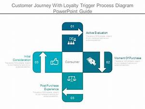 Customer Journey With Loyalty Trigger Process Diagram