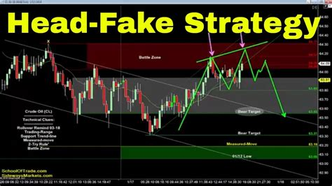 head fake trading strategy crude oil emini nasdaq