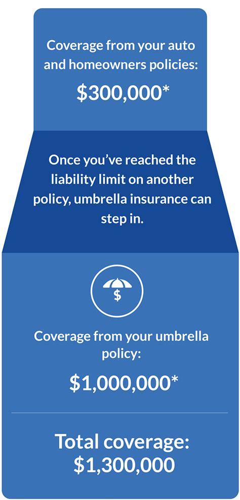 Umbrella Insurance Get Quote Geico