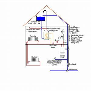 Central Heating Boiler Systems