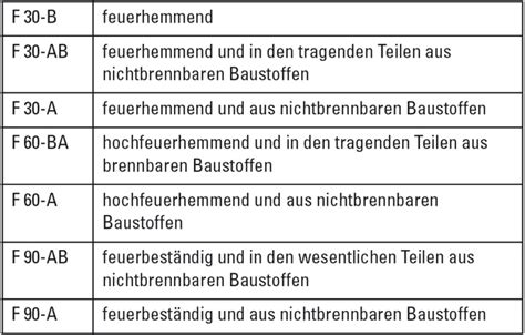 Garage über Baugrenze Bauen by Bauordnung Im Bild Bayern Kaufen Weka