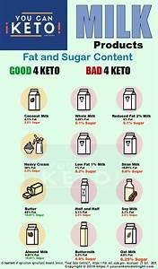 Keto Diet Diagram