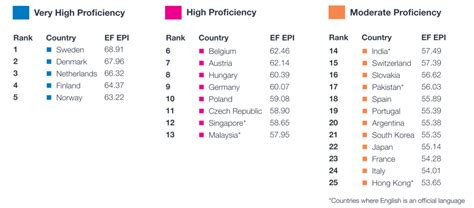 reflections language proficiency country list