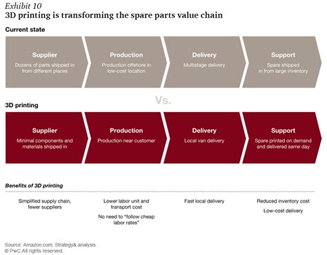 Industry 4.0: How digitization makes the supply chain more