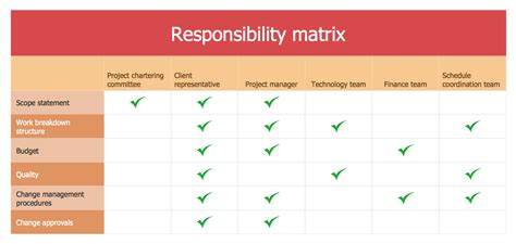 project management spreadsheet template project roles and responsibilities matrix templates